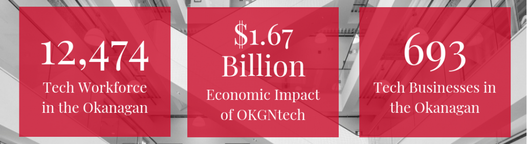 Accelerate Okanagan: Economic Impact of Okanagan Tech Sector 1.67 Billion