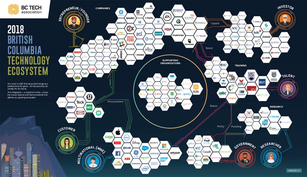 BC Technology Ecosystem Map